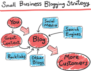 Blog Strategy
