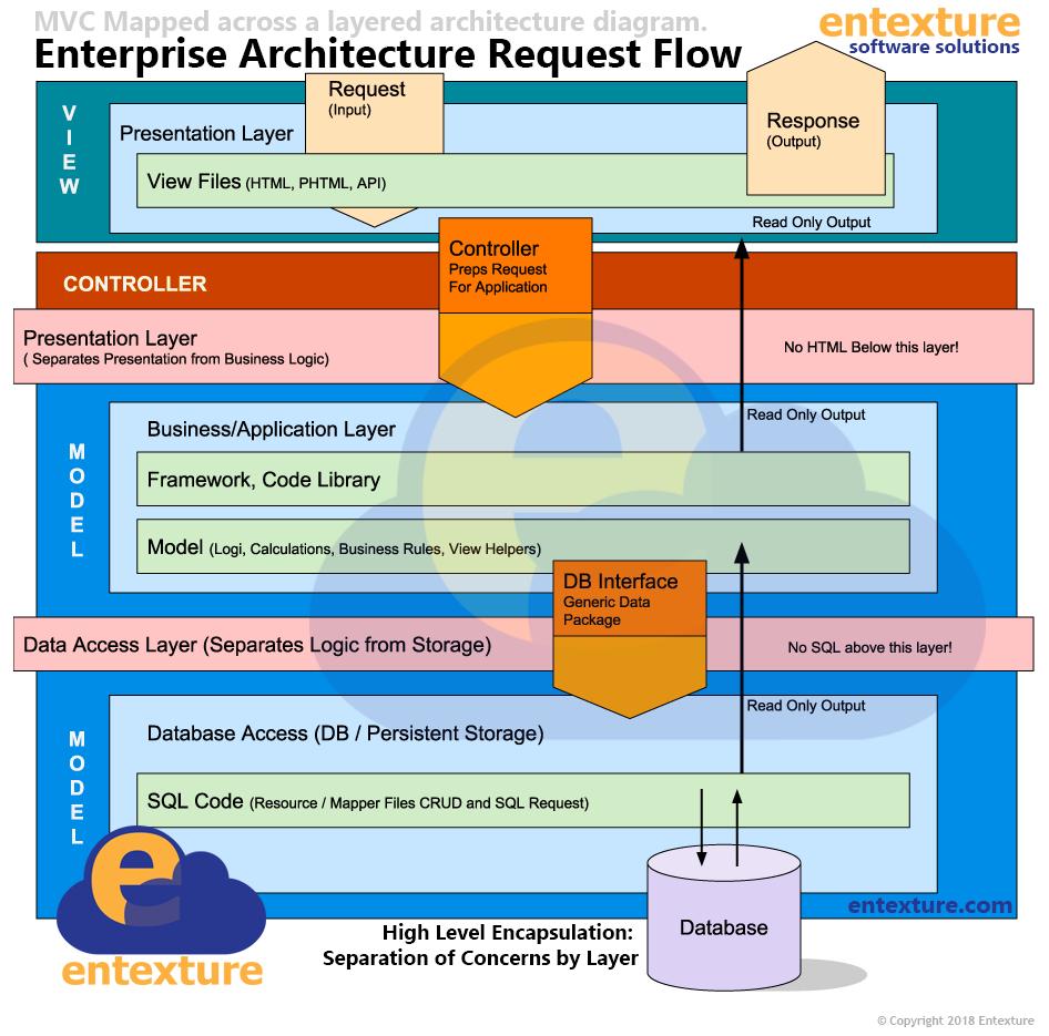 Enterprise architecture system request floe