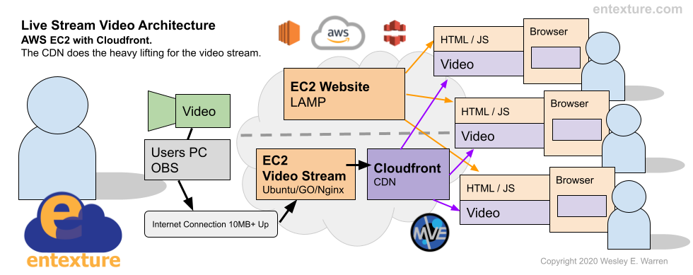 Live Streaming Architecture